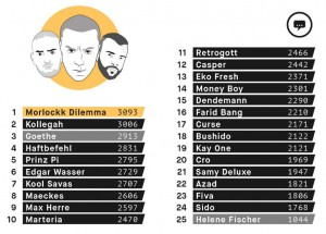 Ranking Rapper Vokabular